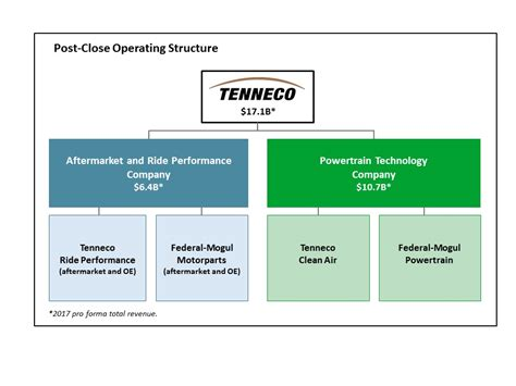 Tenneco to Create Two Independent, Public Companies with