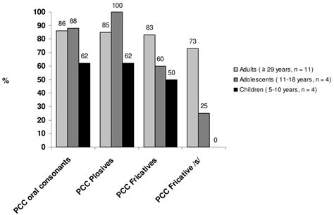 Associations between speech features and phenotypic